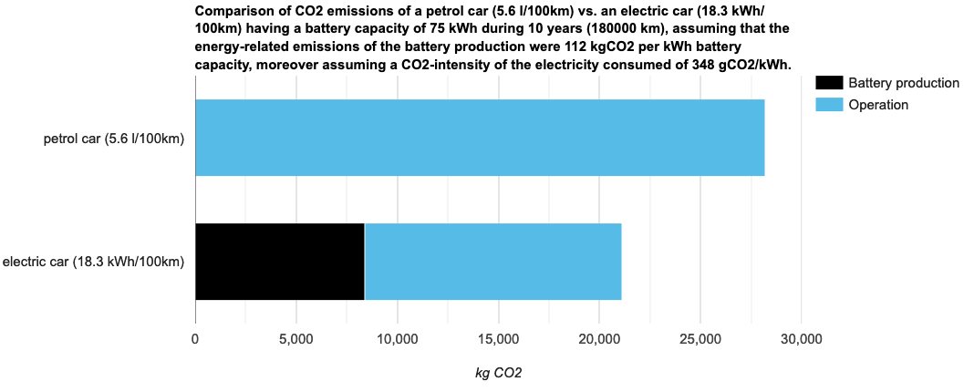 CO2 emissions calculator - NEXXTLAB
